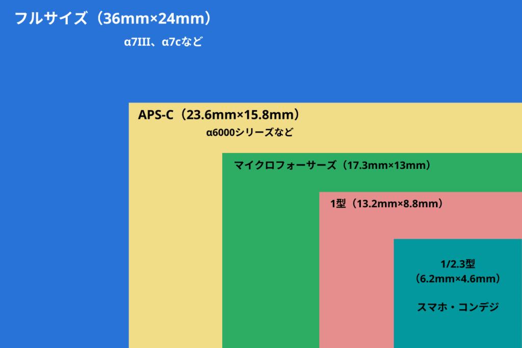 中田 暖人:一般的なセンサーサイズの表